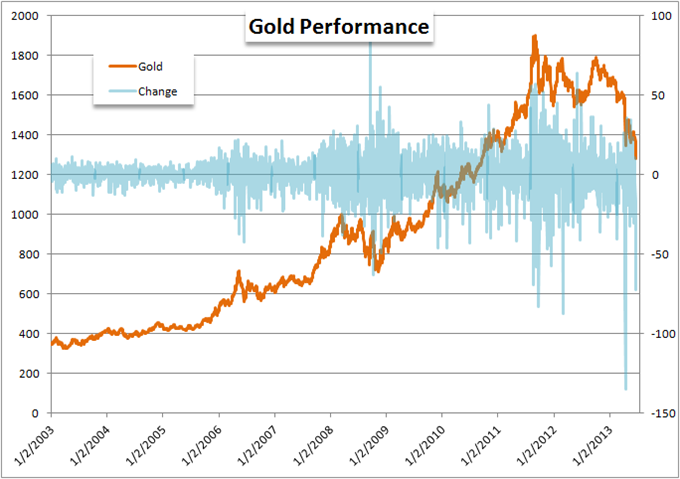 Gold_Suffers_its_Fifth_Largst_Drop_on_Record_as_USD_Soars_Post_Fed_body_Picture_6.png, Gold Suffers its Fifth Largest Drop on Record as USD Soars Post...