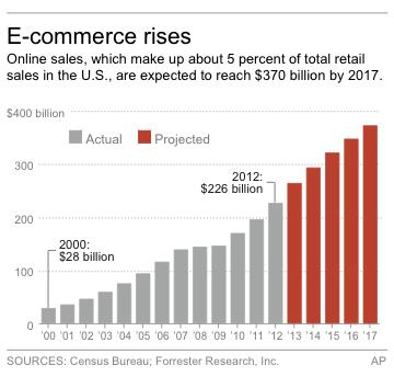 Chart shows U.S. online sales and projections