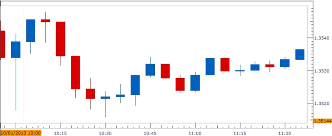 Forex_USD_Rebound_at_Risk_as_ISM_Manufacturing_Slows_body_ScreenShot304.png, USD Rebound at Risk as ISM Manufacturing Slows