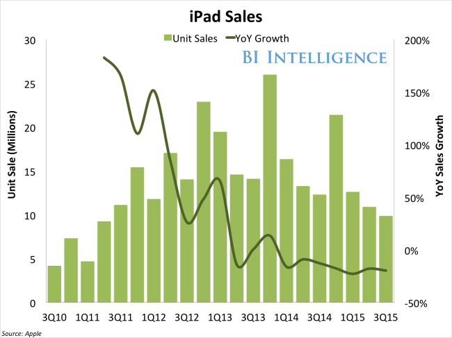 bii apple ipad sales yoy growth 3Q15