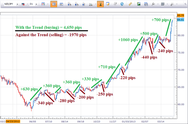 2_Benefits_of_Trend_Trading_body_Picture_5.png, 2 Benefits of Trend Trading