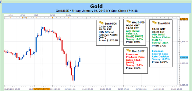 Gold_Trades_Heavy_on_FOMC_Outlook_body_1.png, Forex: Gold Trades Heavy on FOMC Outlook- Key Support at $1630