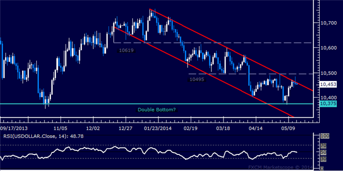 US Dollar Technical Analysis – Key Channel Top Pressured