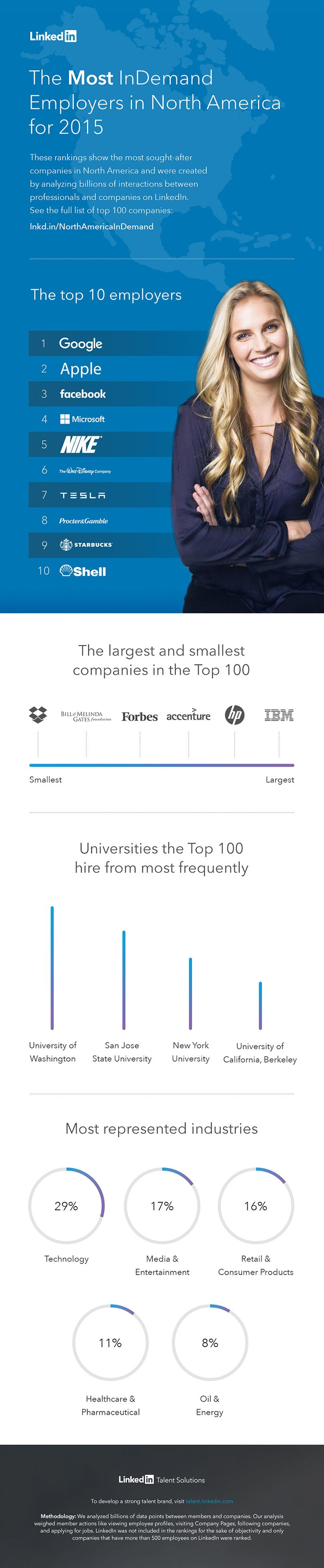 The top 10 most in-demand employers in America