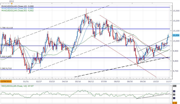 Forex_USD_Looks_Higher_Ahead_Of_Holiday_Trade-_JPY_Correction_On_Tap_body_ScreenShot054.png, Forex: USD Looks Higher Ahead Of Holiday Trade- JPY Corre...