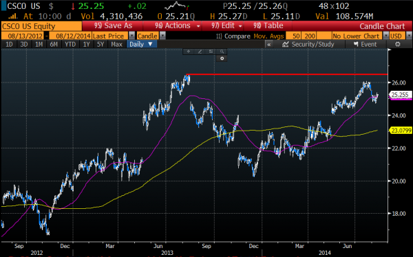 CSCO daily chart, 50 day ma in pink, 200 day ma in yellow, Courtesy of Bloomberg