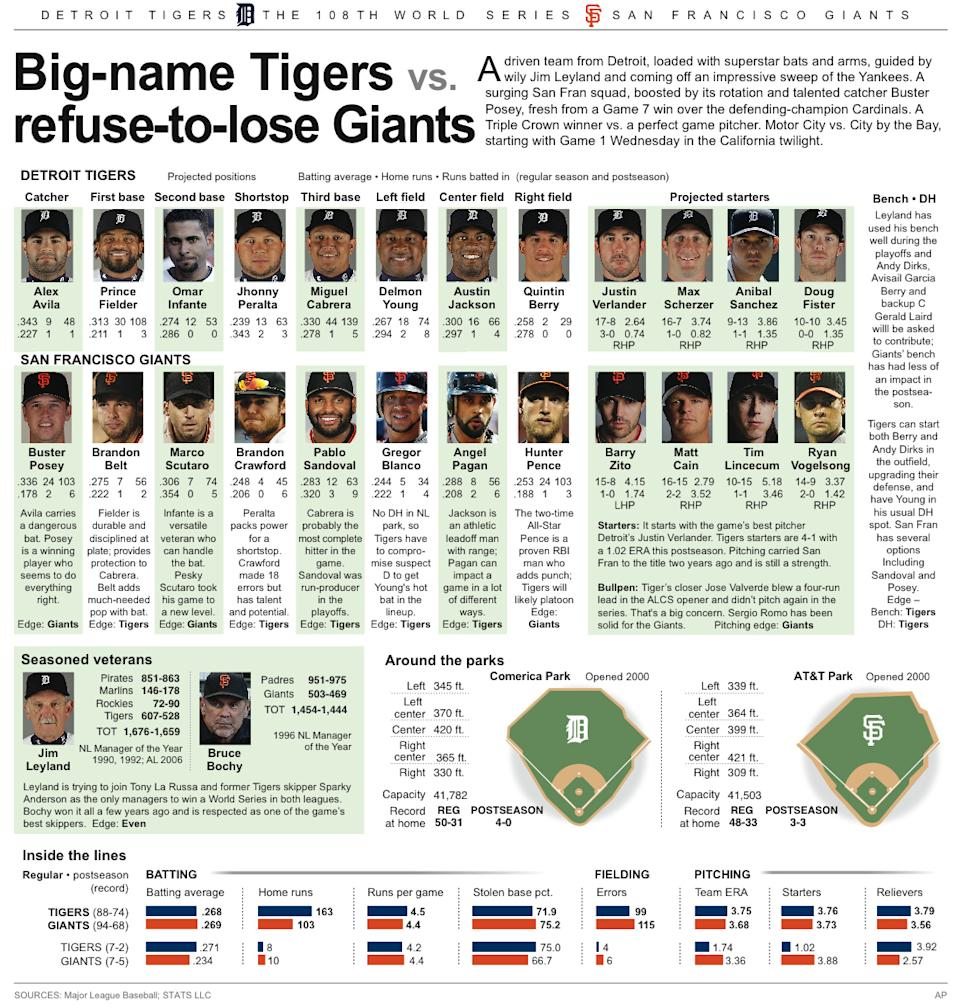 Graphic shows 2012 World Series matchup between the Detroit Tigers and the St. Louis Cardinals
