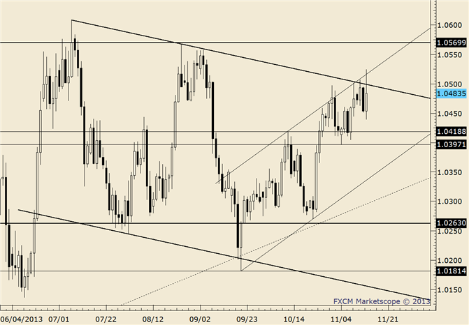 eliottWaves_usd-cad_body_usdcad.png, USD/CAD Respects Parallel Channel Support