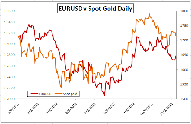 Gold-Forex_Correlations_11172012_Gold_Returns_to_Risk_Watch_Europe_body_Picture_2.png, Gold-Forex Correlations: Gold Returns to Risk, Greece and Fedsp...