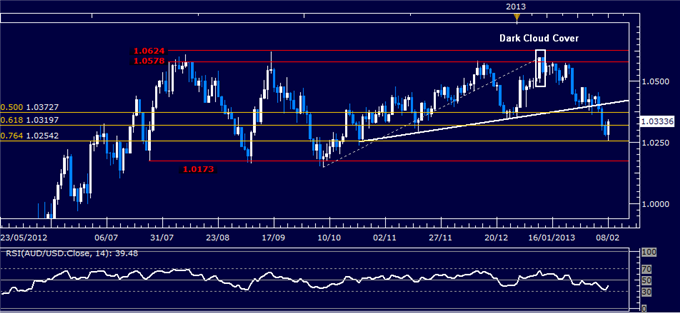 Forex_AUDUSD_Technical_Analysis_02.08.2013_body_Picture_1.png, AUD/USD Technical Analysis 02.08.2013