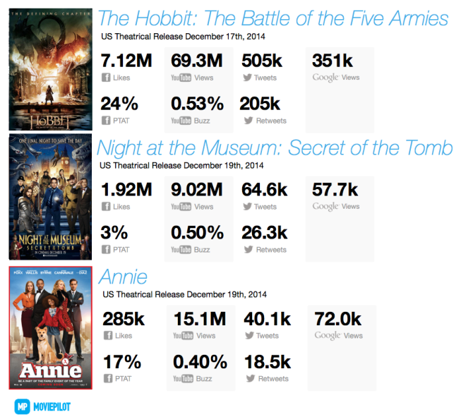 Digital Tracking: 'The Hobbit's' Five Armies to Plunder Box Office