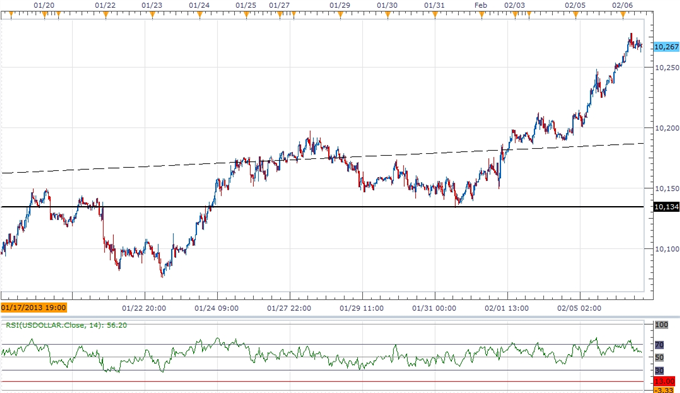 Forex_USDOLLAR_to_Threaten_2012_High-_AUD_Hit_by_Slowing_Recovery_body_ScreenShot235.png, USDOLLAR to Threaten 2012 High- AUD Hit by Slowing Recovery