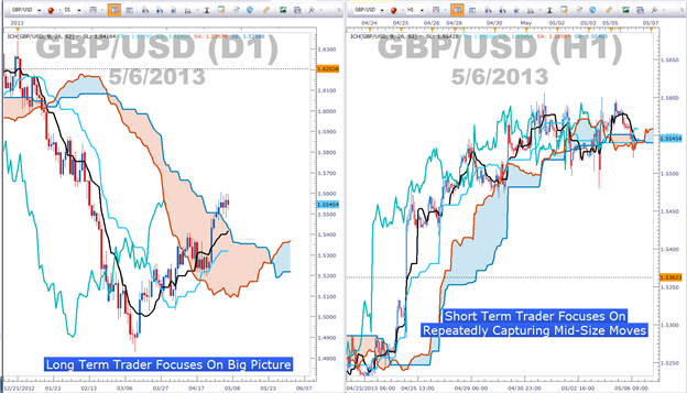 Best time frame forex charts