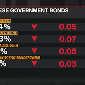 Japan's 10-Year Yield Falls Below Zero