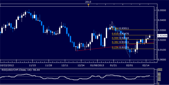 Forex_USDCHF_Technical_Analysis_02.15.2013_body_Picture_5.png, USD/CHF Technical Analysis 02.15.2013