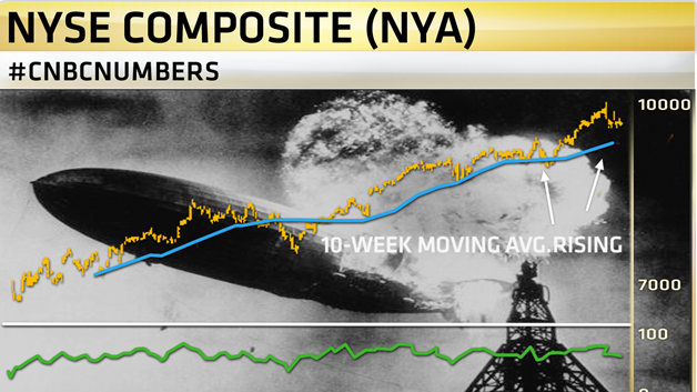 """Is The Stock Market Headed for A """"Hindenburg Omen"""" Disaster?"""