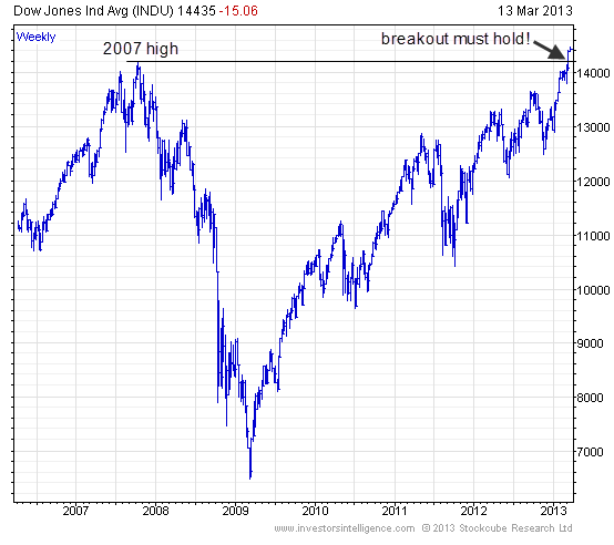 Yahoo Stock Prices History: ETF Chart Of The Day: Dow Jones Industrial Average