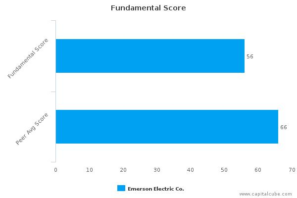 Emerson Electric Co. – Value Analysis (NYSE:EMR) : February 5, 2016