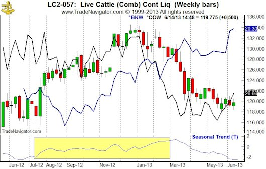 Live Cattle (LC) Weekly Bars (Pit Plus Electronic Continuous contract), iPath DJ-UBS Livestock Sub-Index ETN (COW) & Seasonal Pattern since 1970
