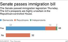 Chart breaks down the immigration vote in the Senate; 2c x 2 inches; 96.3 mm x 50 mm;
