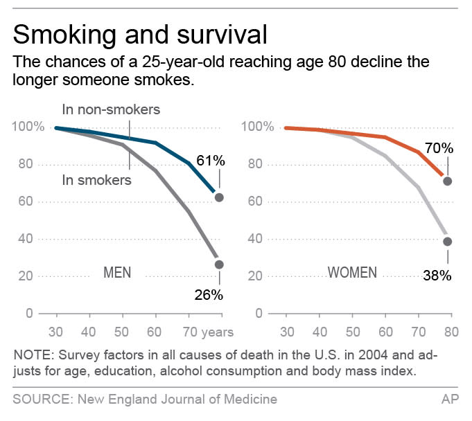 Graphic shows 25-year-old smokers' probabilities of reaching ages 30–80 based on gender