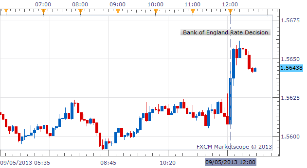BoE_Leaves_Rates_Unchanged_GBP_Higher__body_Picture_1.png, BoE Leaves Rates Unchanged, GBP Higher