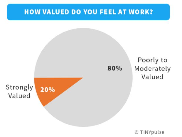 Less than a quarter of Wall Streeters are happy at work