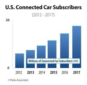 Parks Associates: Connected Cars Driving Consumer M2M Market as Number of Subscribers With Embedded Vehicle Connectivity to Double in 2013-2016