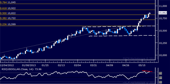 Forex_US_Dollar_Technical_Analysis_05.23.2013_body_Picture_5.png, US Dollar Technical Analysis 05.23.2013
