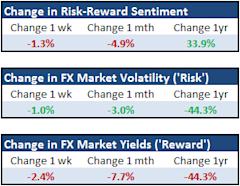 Forex_Strategy_US_Stocks_Tumble_but_Risk_Trends_Still_Not_Fully_Engaged_body_Picture_4.png, Forex Strategy: US Stocks Tumble but Risk Trends Still Not...