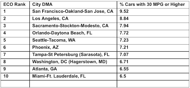 us cities ranked by fuel economy cars