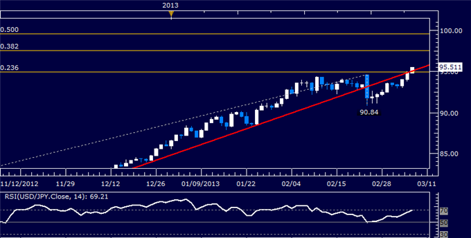 Forex_Analysis_USDJPY_Rally_Continues_Prices_Testing_95.00_body_Picture_5.png, USD/JPY Rally Continues, Prices Testing 95.00