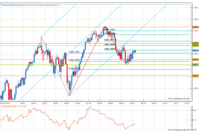 PT_sep_6_body_Picture_1.png, Price & Time: Key Levels to Watch in the Aftermath of NFP