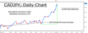 Learn_Forex_Strong_Weak_Analysis_body_Picture_1.png, Learn Forex: Build Your Trading Plan around the Strongest Currencies