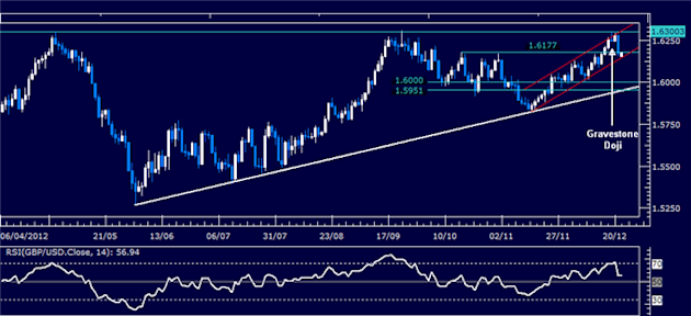 Forex_Analysis_GBPUSD_Classic_Technical_Report_12.24.2012_body_Picture_1.png, Forex Analysis: GBP/USD Classic Technical Report 12.24.2012