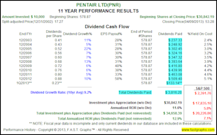 The Truth About The Impact of Dividend Reinvesting image PNR2