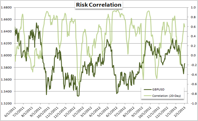 EURUSD_and_Yen_Crosses_Mislead_Measure_of_Risk_Trends_body_Picture_5.png, Forex Strategy: EUR/USD and Yen Crosses Mislead Measure of Risk Trends