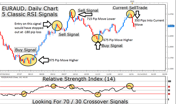 What do trading signals mean
