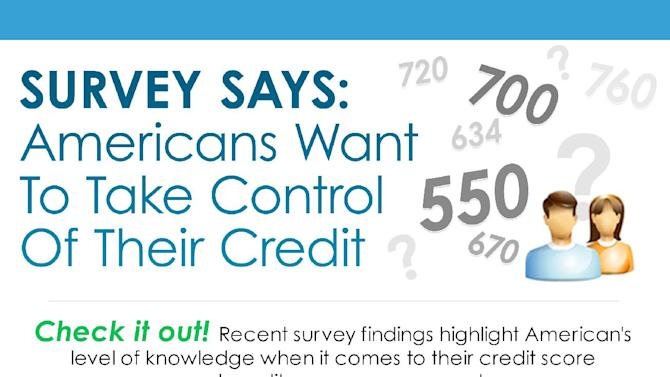 IMAGE DISTRIBUTED FOR FREECREDITSCORE.COM - In this infographic released on Wednesday, January 16, 2013, recent survey data indicates many Americans want to better understand credit and freecreditscore.com's new Score Planner™ can help improve that understanding. (freecreditscore.com via AP Images)
