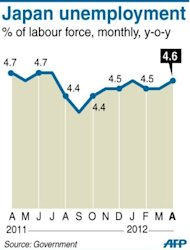 Graphic charting Japan's monthly unemployment rate