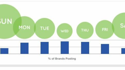 Sorry Marketers, You're Doing Facebook Wrong [REPORT]