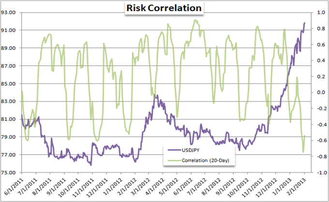 EURUSD_and_Yen_Crosses_Mislead_Measure_of_Risk_Trends_body_Picture_4.png, Forex Strategy: EUR/USD and Yen Crosses Mislead Measure of Risk Trends