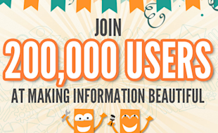 10 Tools and Resources for Creating Quality Infographics and Presentations image Piktochart