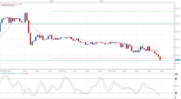 Euro_Falls_as_Negative_Chatter_Builds_in_Germany_body_eurusd_daily_chart.png, Euro Falls as Negative Chatter Builds in Germany