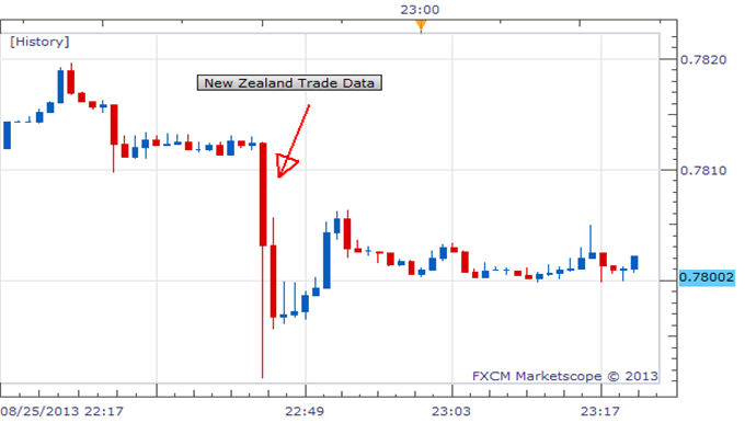 NZDUSD_Lower_After_New_Zealand_Reports_July_Trade_Deficit_body_Picture_1.png, NZD/USD Lower After New Zealand Reports July Trade Deficit