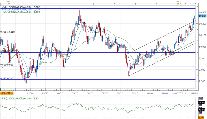 Forex_USDOLLAR_to_Threaten_2012_High-_AUD_Hit_by_Slowing_Recovery_body_ScreenShot236.png, USDOLLAR to Threaten 2012 High- AUD Hit by Slowing Recovery