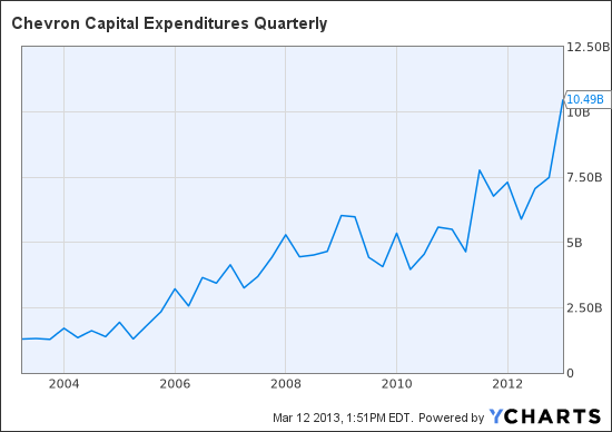 CVX Capital Expenditures Quarterly Chart
