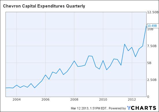 CVX Capital Expenditures Quarterly Chart