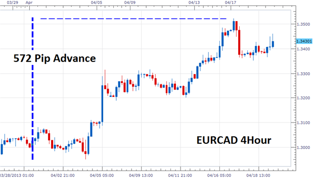 Can_the_Short_Term_EURCAD_Trend_Continue_body_Picture_2.png, Can the Short Term EURCAD Trend Continue?