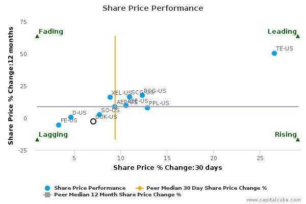 Duke Energy Corp. breached its 50 day moving average in a Bullish Manner : October 6, 2015